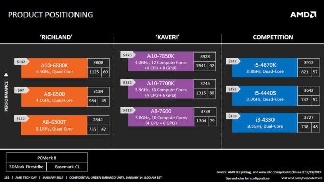 AMD Kaveri APU Lineup