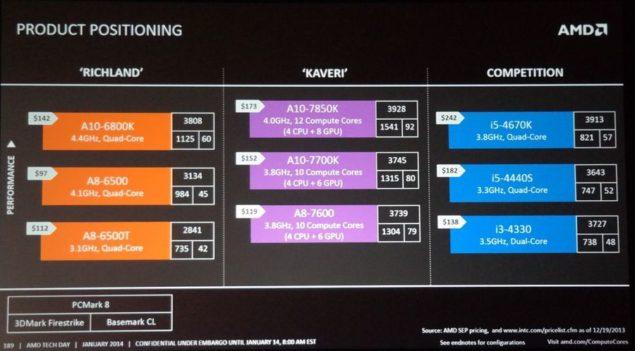 AMD Kaveri APU Price