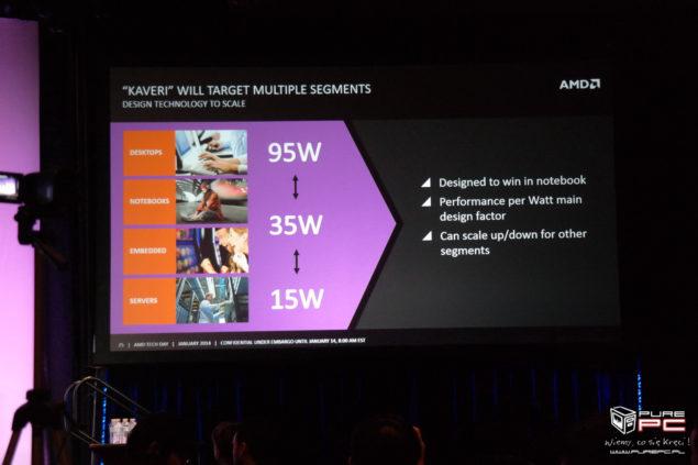 AMD Kaveri APU TDP