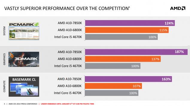 AMD Kaveri APU performance