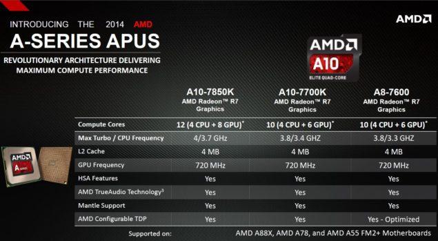 AMD Kaveri SKUs
