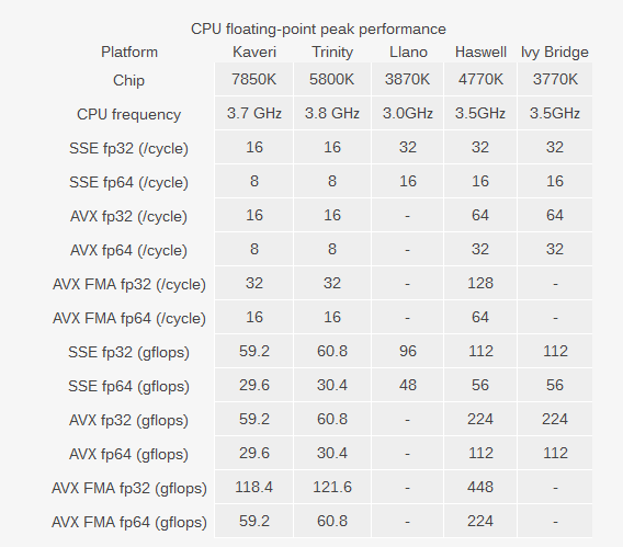CPU Floating Point Test AMD vs Intel