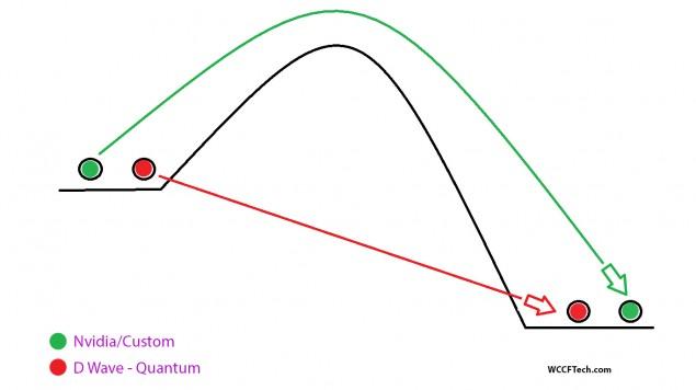 D Wave Quantum Annealing