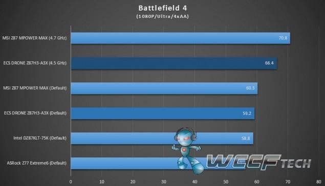 ECS_Gank_drone_Z87H3-A3X_Battlefield 4