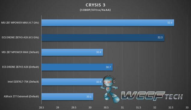 ECS_Gank_drone_Z87H3-A3X_Crysis3