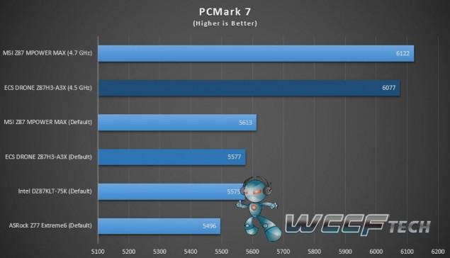 ECS_Gank_drone_Z87H3-A3X_PCMark7