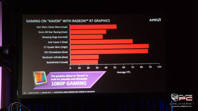 Kaveri APU Gaming Performance