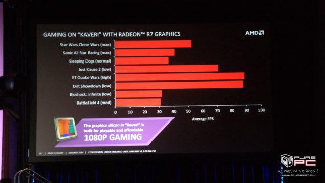 Kaveri APU Gaming Performance