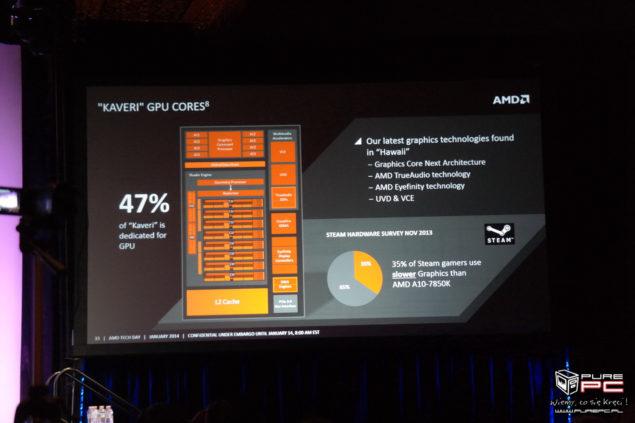 Kaveri GPU Cores