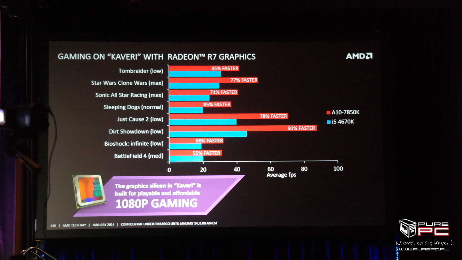 AMD Kaveri APU A10-7850K Gaming and General Performance Unveiled