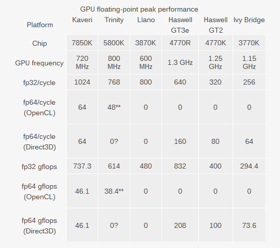 The Ultimate CPU and GPU Floating Point Performance