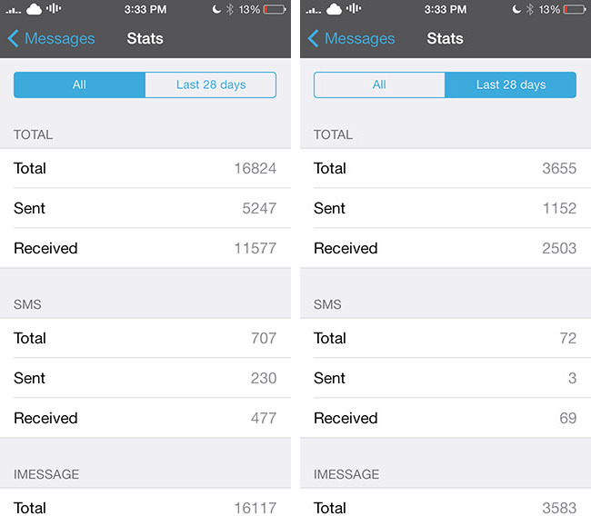 sms stats 2 ios 7 jailbreak tweak