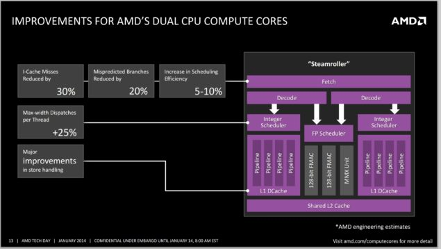 AMD FX Processor Steamroller