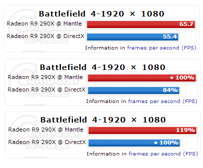 Battlefield 4 Mantle API Benchmark