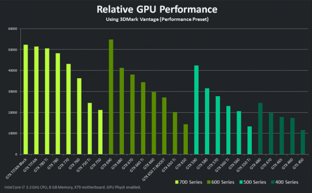 GTX Titan Black Performance
