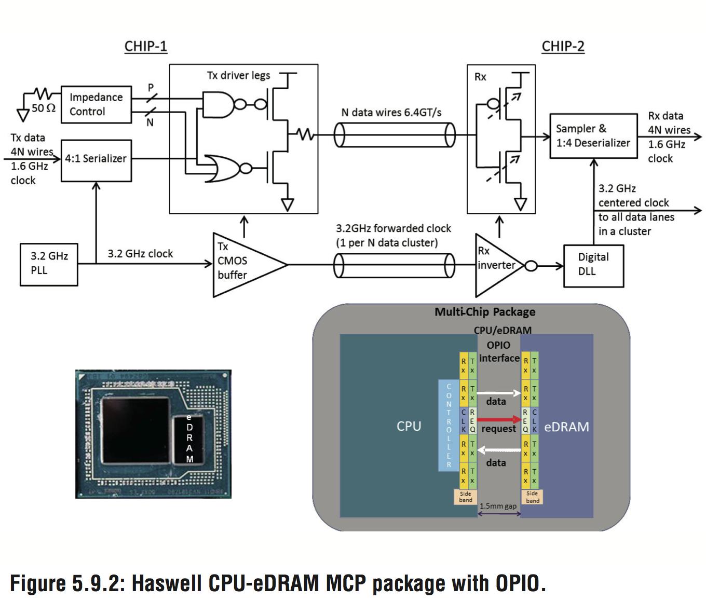 haswell-cpu-edram-mcp-package