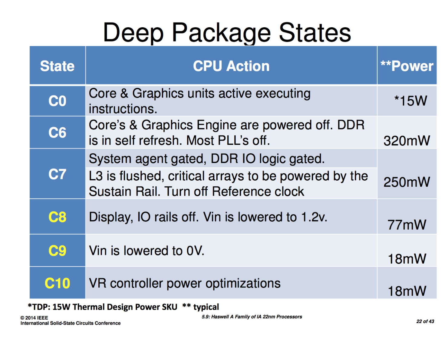 haswell-deep-package-states