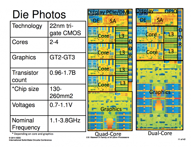Haswell Microarchitecture Die