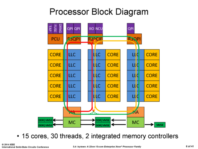 Intel Ivy Bridge EX Xeon E7 Block Diagram