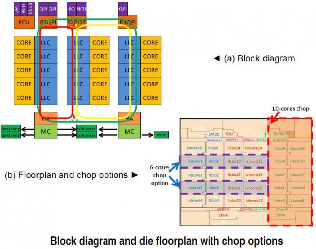 Intel Xeon E7 Ivytown block diagram