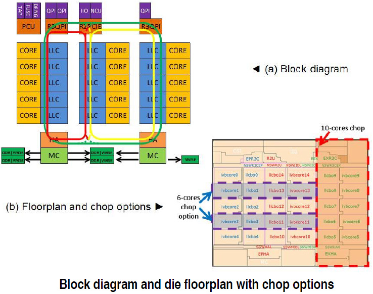 Intel Xeon E Ivytown Block Diagram on intel motherboard diagram