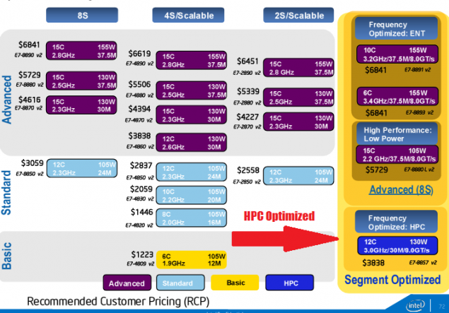 Intel Xeon E7 V2 SKUs Prices