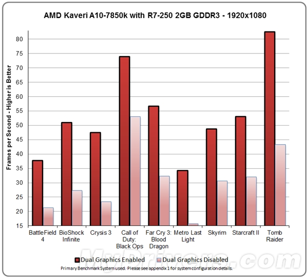 Kaveri A10-7850k Dual Graphics Benchmarked