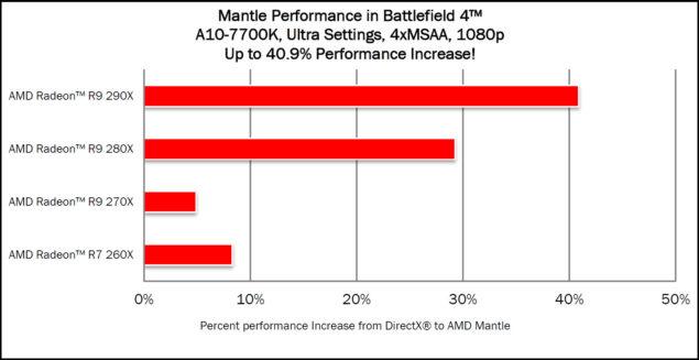 Mantle A10-7700K