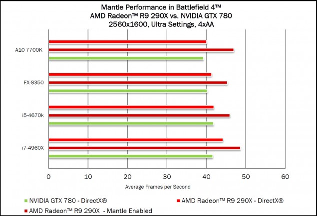 Mantle Battlefield 4 Performance