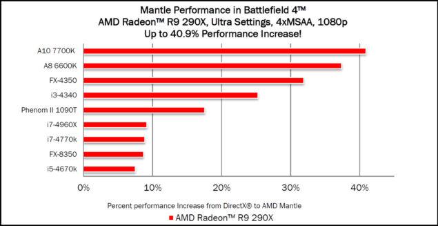 Mantle Radeon R9 290X