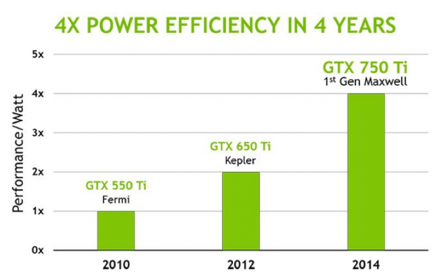 NVIDIA Maxwell Performance Per Watt