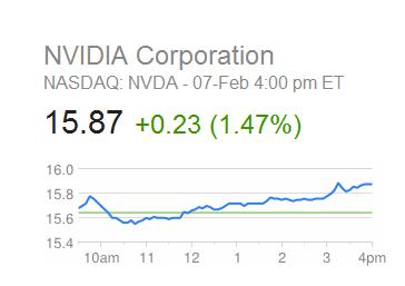 Nvidia Corporation Stock