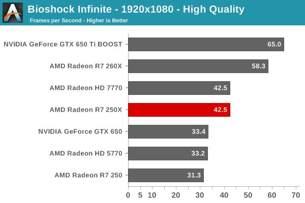 Radeon R7 250X Benchmarks