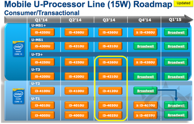 intel 14nm broadwell roadmap