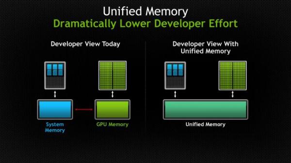 nvidia-cuda-6-unified-memory