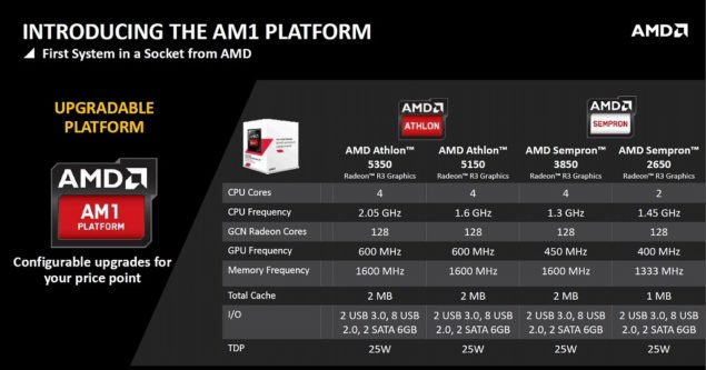 AMD AM1 Kabini APUs