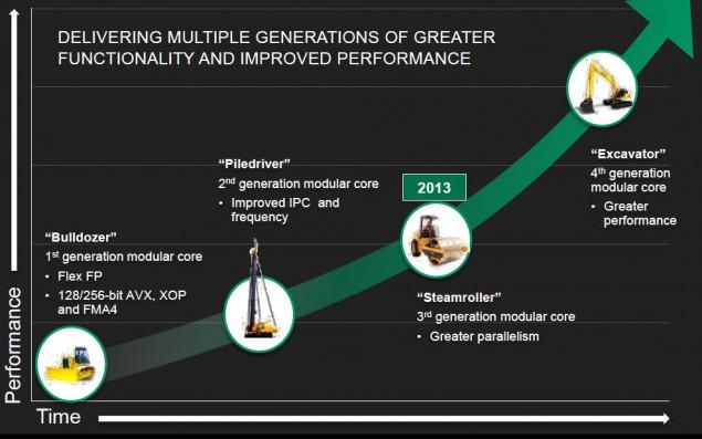 AMD Carrizo APU Excavator