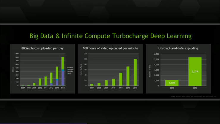 big-data-crunching-deep-learning-nvidia-gtc