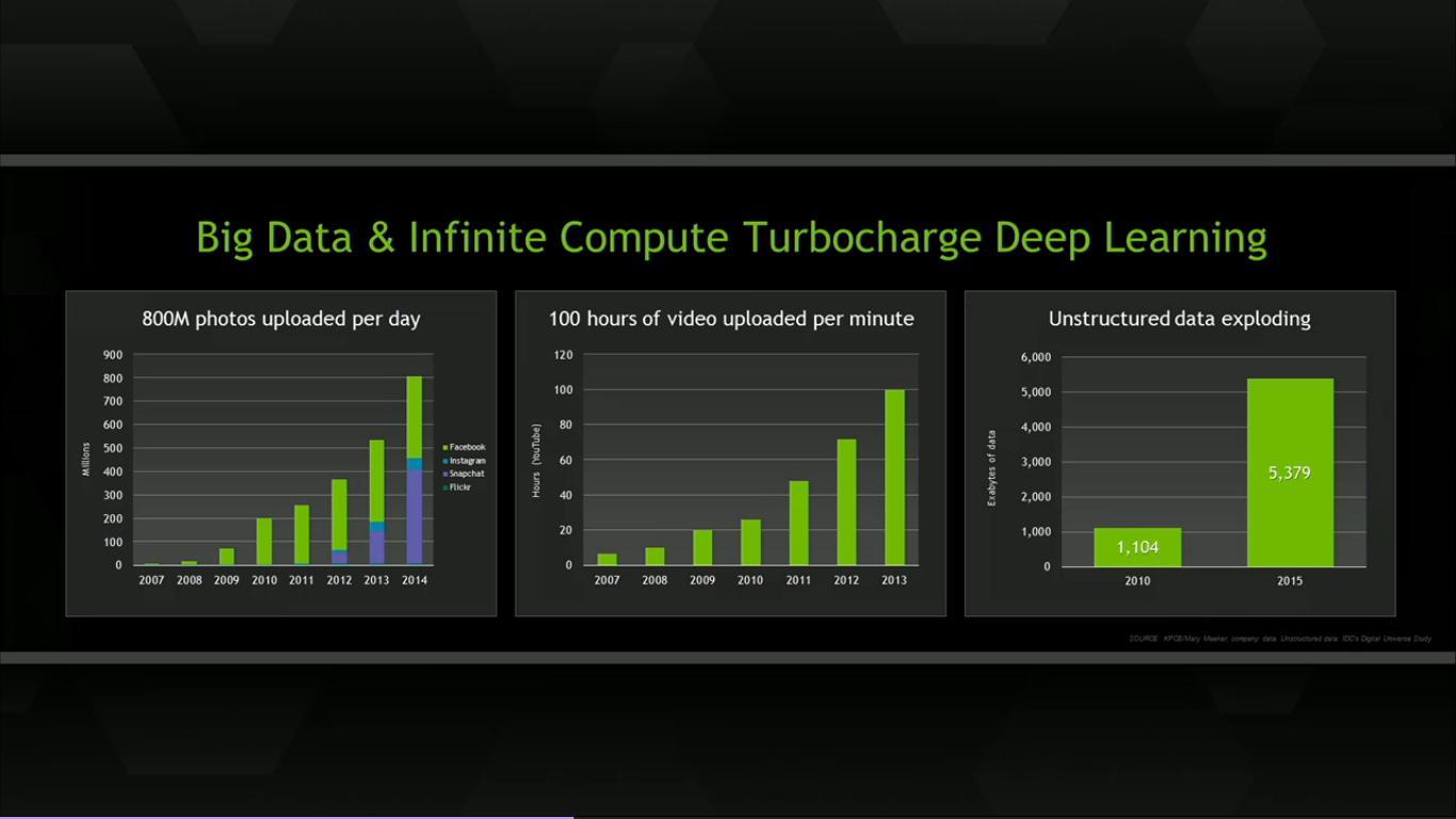 big-data-crunching-deep-learning-nvidia-gtc