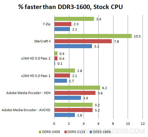 DDR3 1600 Haswell RAM Benchmarks 1