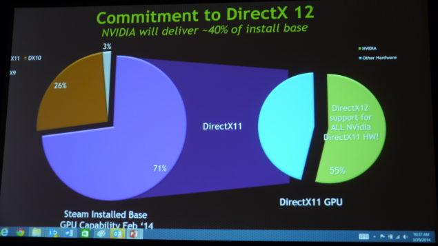 DirectX 12 API NVIDIA Support