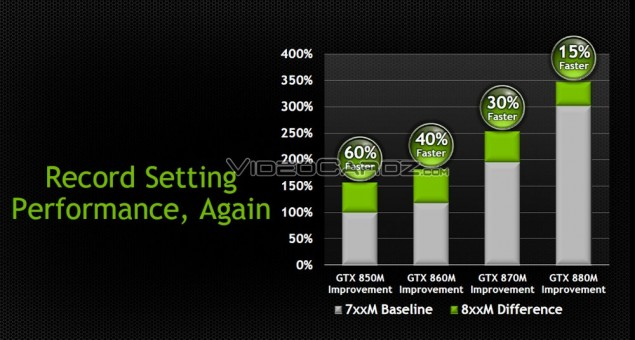 GeForce GTX 800M Mobility Performance