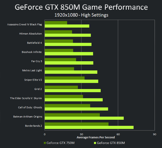GeForce GTX 850M Performance