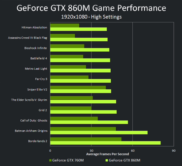 GeForce GTX 860M Performance
