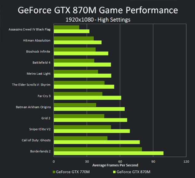 GeForce GTX 870M Performance