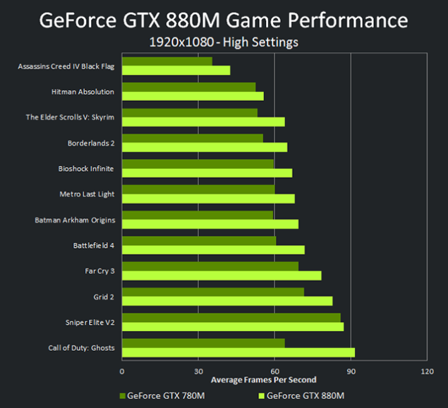 GeForce GTX 880M Performance