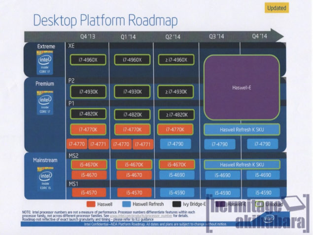 Intel Desktop Roadmap 2014