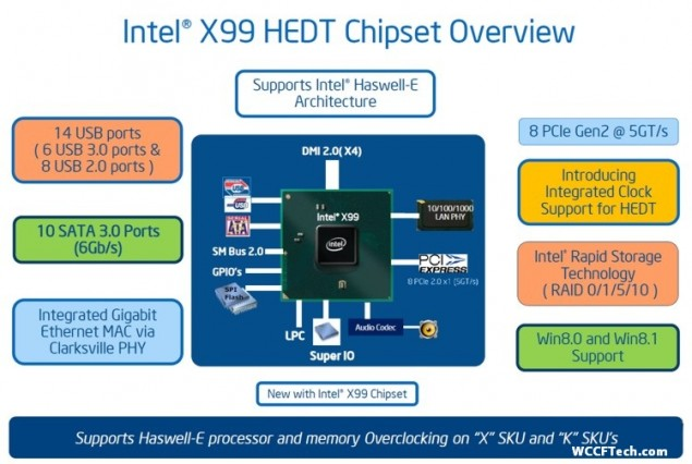 Intel X99 Wellsburg Chipset