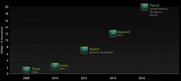 NVIDIA 2016 Roadmap Pascal GPU