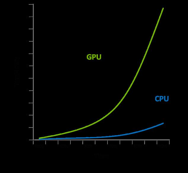 NVIDIA DirectX 12 GDC 2014